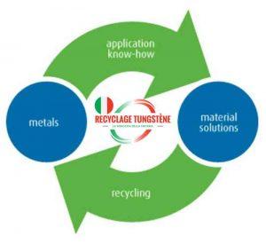 riciclaggio tungsteno cycle